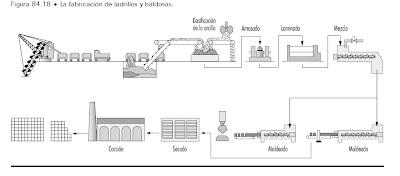 Ciencias de los materiales p treos y cer micos proceso de for Ceramica fabricacion