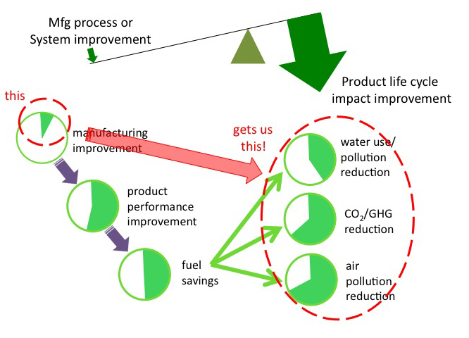 link manufacturing process and product life Start studying accounting 2 exam 3 costs are assigned to a manufacturing process or department to the customer over the product's life.