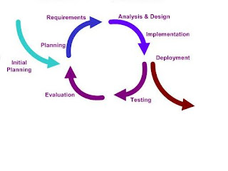 Essa iteratif model here same with waterfall model here found same processes like requirement design implementation and testing verification ccuart Images