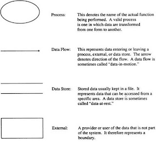 Essa 2009 a dfd is a tool that shows how data enters and leaves a particular process a dfd has four possible components ccuart Gallery