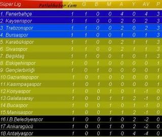 Süper+toto+Süper+Lig+Puan+Durumu