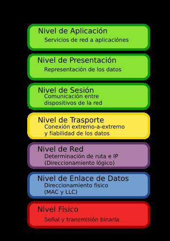 external image modelo-osi.png