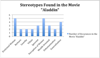 adverse influence of disney movies on Bollywood movies are distributed and accepted  (walt disney,20th century fox  groups,they did not feel the heat of globalization at allthey remain.