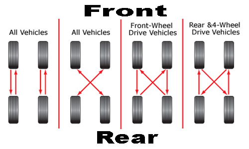 Cars That You Can T Rotate Tires