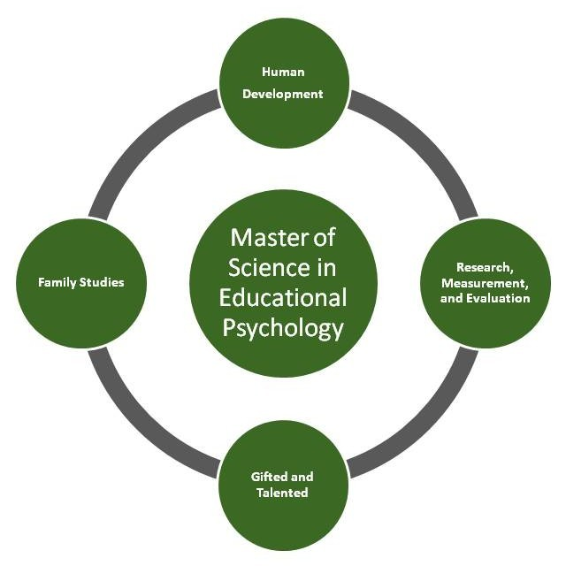 School Psychology degrees courses