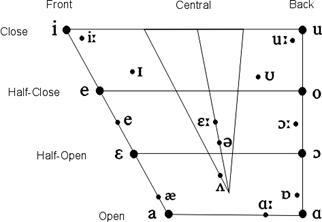 Vowels and their description with the cardinal reference chart front vowels i cream seen long high front spread vowel i bit silly short high front spread vowel e bet head short mid front spread ccuart Gallery