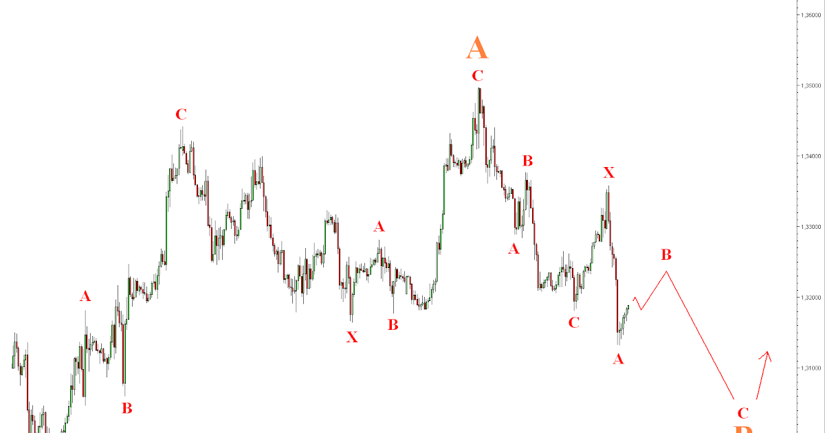 Forex bear trap