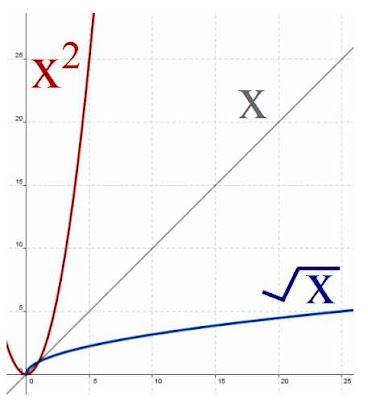 graph of y = x^2 x squared and y = x^-2 square root of x