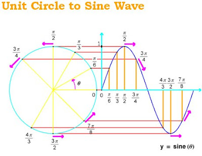 unit circle to sine wave conversion diagram