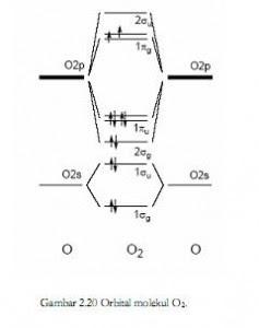 Teori orbital molekul romies blog orbital molekul dua atom yang berbeda dibentuk dengan tumpang tindih orbital atom yang tingkat energinya berbeda tingkat energi atom yang lebih ccuart Images