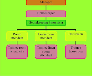 housekeeping deprtment chart picturte in hotl: Housekeeping organization chart of housekeeping department