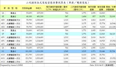 二代健保各式家庭型態保費試算表(單薪/雙薪)