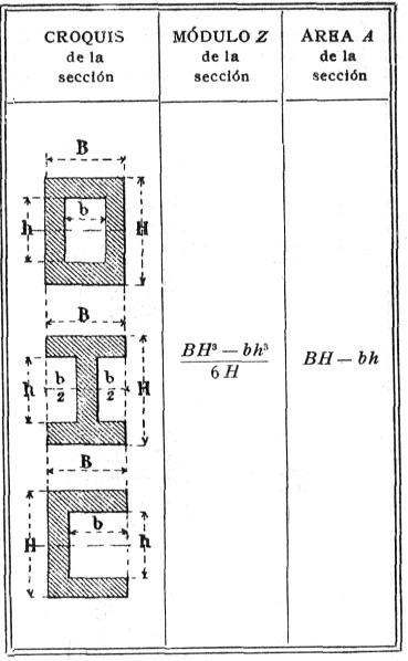 Cálculo de la resistencia de una viga