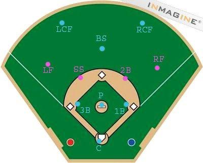 Kickball positions on the field? | Yahoo Answers Kickball Field