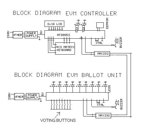 Electronic Projects Electronics Voting Machine With Ballot Unit
