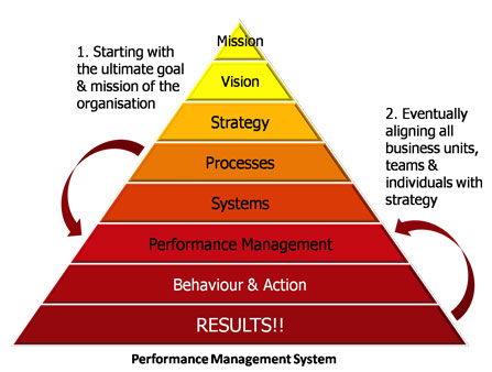 effective performance management with the balanced Finance balanced scorecard metrics pack for effective performance management kpis can be broadly grouped under four perspectives- financial, business development, operational and workforce management budgeting and forecasting.
