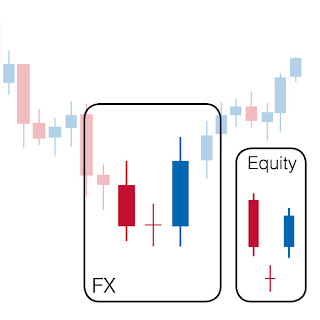 Candlestick Bearish Reversal Patterns [ChartSchool]