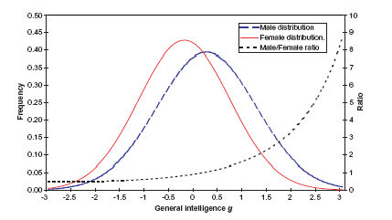 [Image: male_female_bell_curve_.png]
