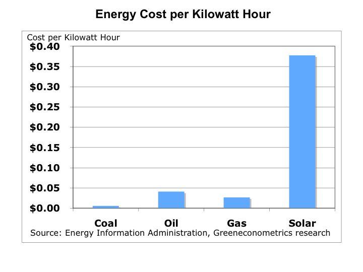 [energy_costs.jpg]