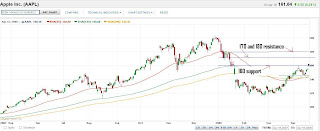 Apple (NASDAQ:AAPL) chart on April 19, 2008