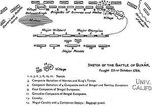 War of Buxar
