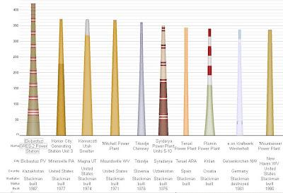 Solo se que no se nada la chimenea m s grande del mundo - Estructuras de chimeneas ...