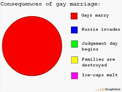 Cons gay marriage