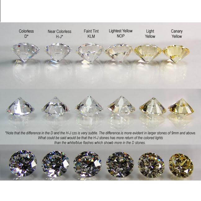 diamond estate the g jewelry guide color diamonds range a k to
