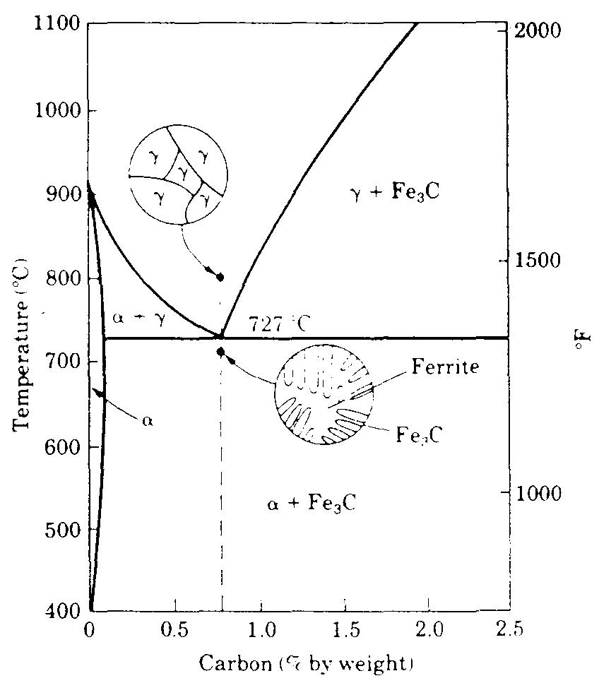 Pemilihan bahan dan proses juni 2010 daerah diagram fase besi karbida besi yang signifikan untuk baja ditunjukkan pada gambar410 sebuah pembesaran bagian kiri bawah gambar 48 ccuart Gallery