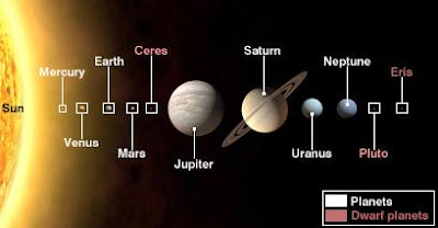 Discovery of a New Planet Solar System 8 planets about Eris dwarf planet dwarf-planet surface of Eris distance of Eris from the sun Astral Science,  Planet Science