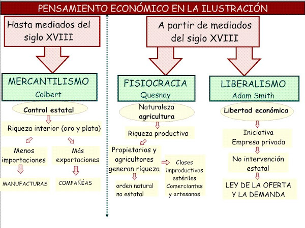 ANTES Y DESPUES DEL SOGLO XVIII