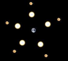 Les alignements de Vénus et du Soleil...