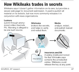 wikileaks.org,wikileaks images,wikileaks wallpapers,latest images,support,donation,images collection,gallery,indian,mdm,tech news,leaks,secrets,leaked secrets,US cables