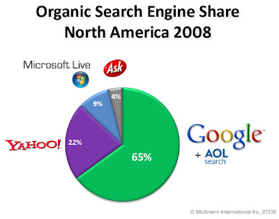 Organic Search Engine Share 2008 for North America