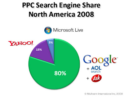 PPC (Pay Per Click) Search Engine Share 2008 for North America
