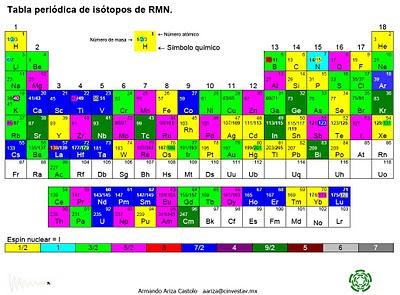 Armnc tabla peridica de istopos utilizados en rmn la tabla peridica que se encuentra aqu contiene un cdigo de colores basado en el espn i de cada ncleo urtaz Gallery