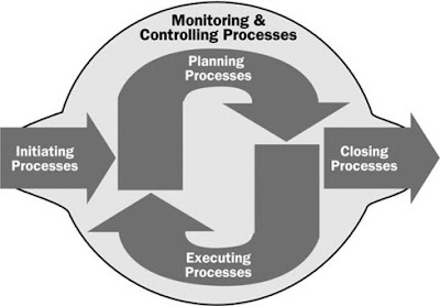 The Project Management Life Cycle.
