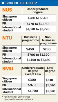 nus graduate coursework fee An application fee of sgd$50 is payable for each programme applied to our online application system only accepts payment via credit/debit card (visa, master, amex.