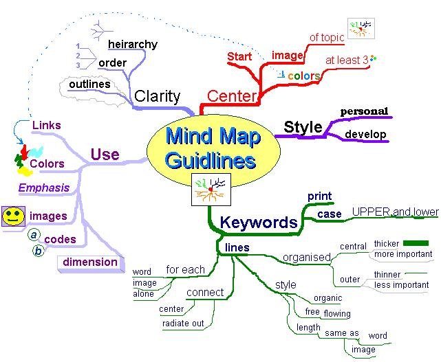 Abdul Rahman ( Arman ): what is a mind map ?