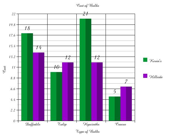 Homework help bar graph