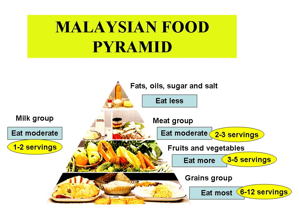 All About Calories And Foods In Malaysia New Malaysian Food Pyramid