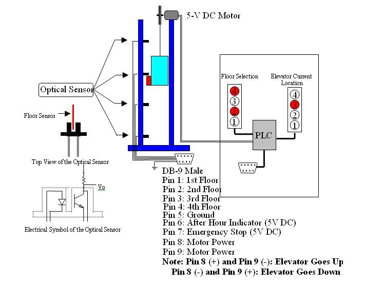 Elevator schematic diagram