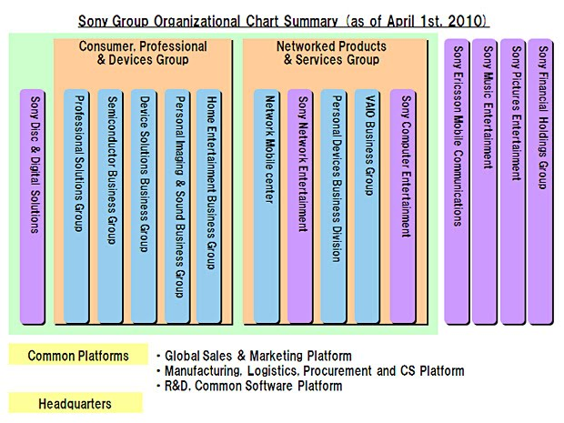 what type of organizational structure does sony have