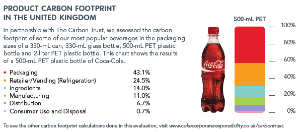 carbon footprint of coca cola company essay Coca-cola: bubbles 'not a very large part of our overall carbon footprint.