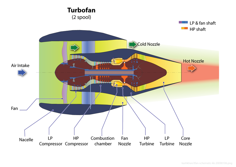 Turbofan Blog  High