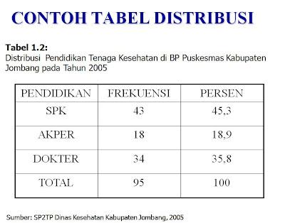 Contoh Tabel Distribusi Frekuensi Absolut Contoh Tabel Distribusi