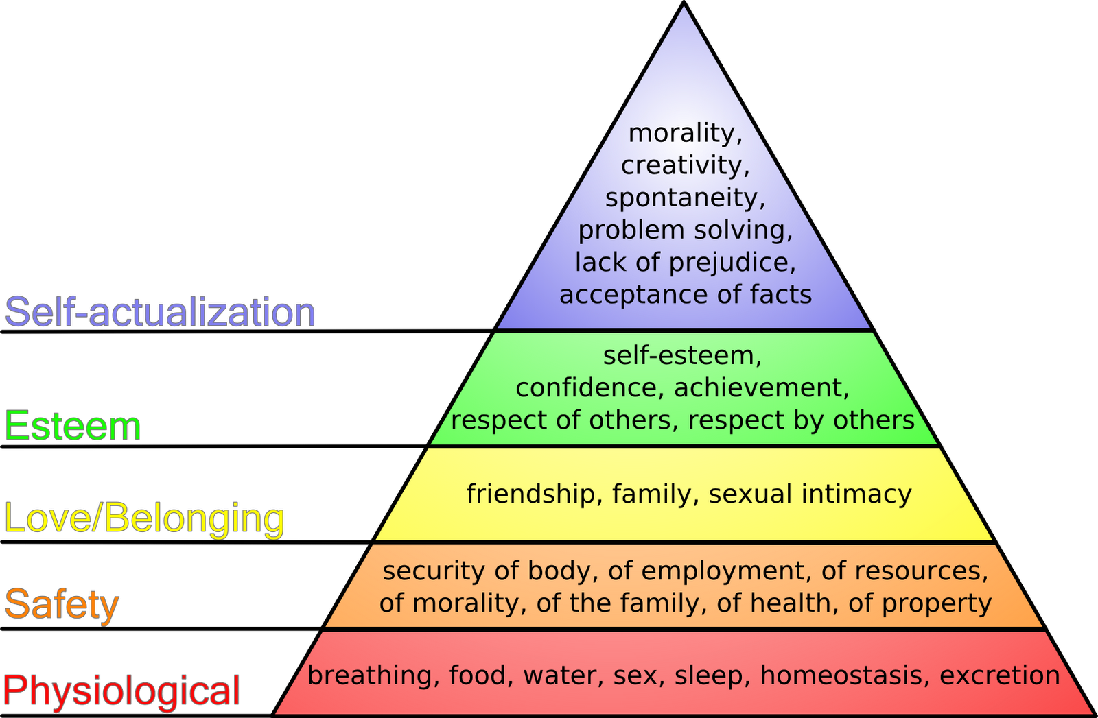 maslows hierarchy of needs and implications Maslow's self-transcendence: how it can enrich organization culture and leadership henry j venter phd associate professor national university 20 organization, identifying with a cause.
