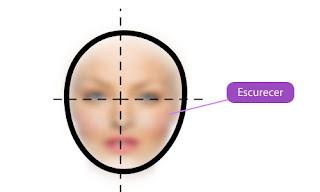 diferentes tipos de rosto
