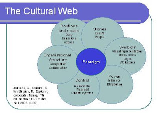 johnson scholes whittington exploring corporate strategy cultural web Exploring corporate strategy : [text and cases] [gerry johnson the strategic positionintroduction to part i2 the environment3 strategic capabilities4 strategic purpose5 culture and strategycommentary on part i the gerry johnson, richard whittington, kevan scholes.