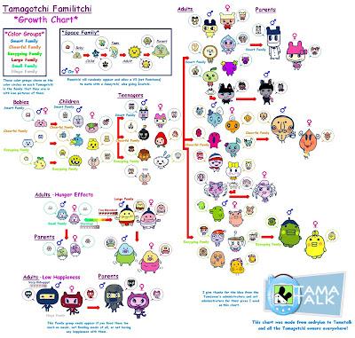 Familitchi Tamagotchi V5 Growth Chart